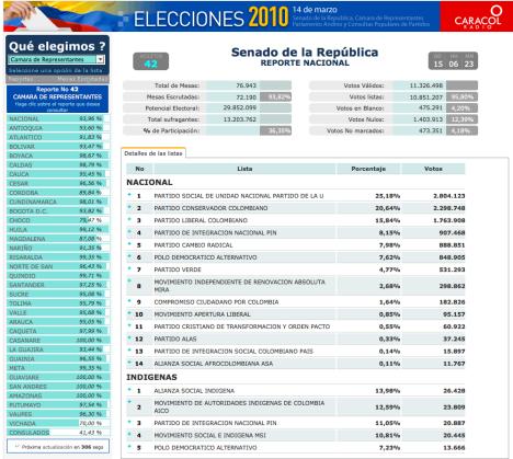 Senado de la Republica - Reporte Nacional - Boletin No. 42 Caracol Radio