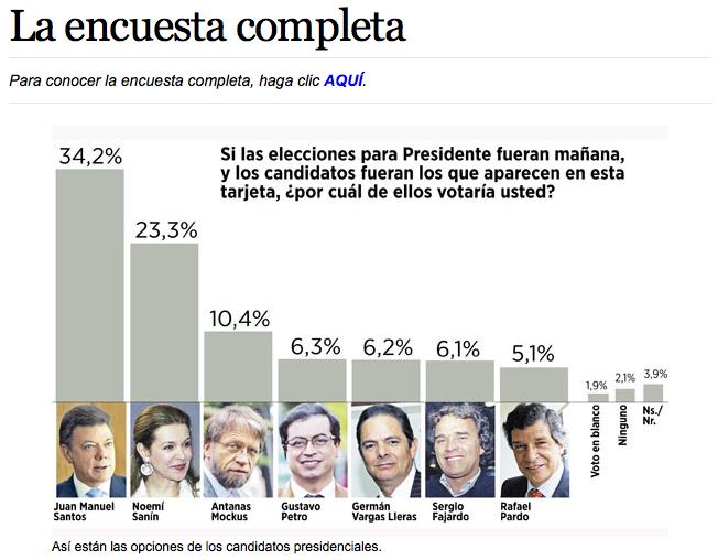 encuesta sobre las elecciones presidenciales: