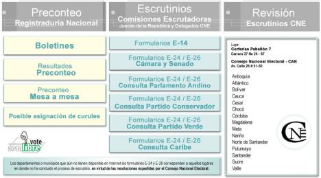 Resultados Elecciones 14 de Marzo 2010 - Registraduria