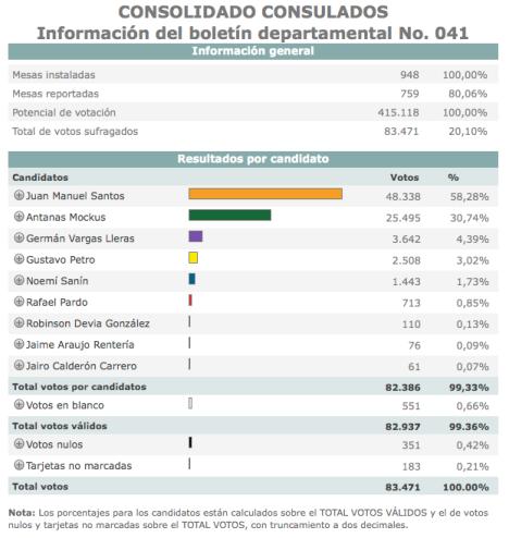 Boletin No. 041 consulados de colombia - Registraduria