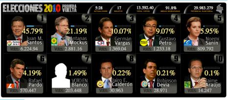 Resultados Preliminares Elecciones 2010 Colombia