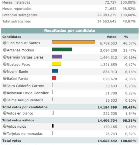 Consolidado Nacional Resultados Preliminares Elecciones 2010