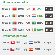 Ultimos resultados Copa Mundial 2010