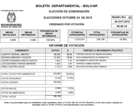 Boletin No. 23 - Gobernador de Bolivar